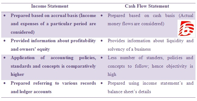 Difference Between Income Statement and Cash Flow Statement Cash
