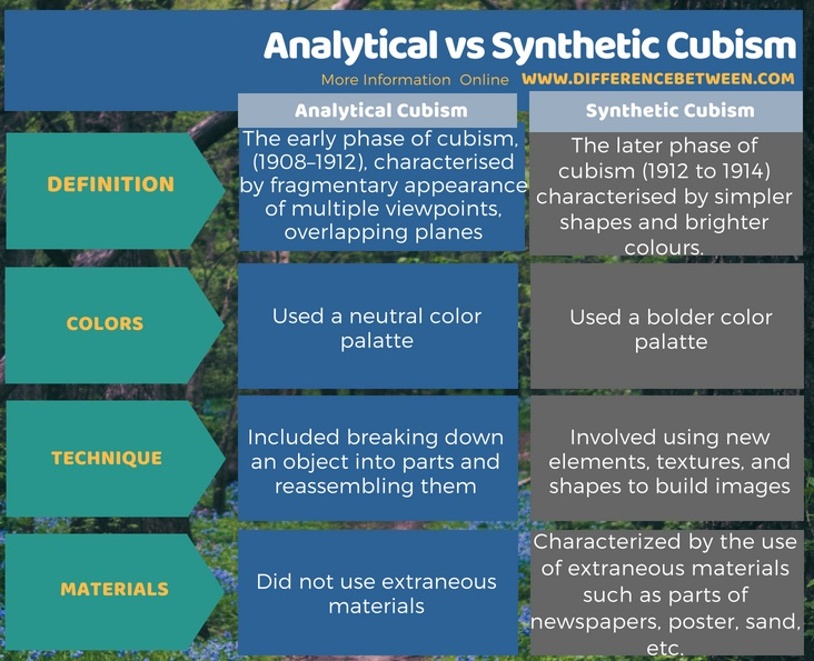 Difference Between Analytical and Synthetic Cubism l Analytical vs