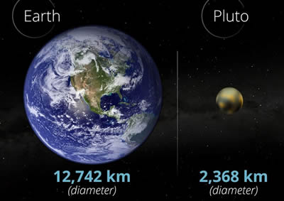 Kids Fall Wallpaper Difference Between Earth And Pluto Earth Vs Pluto