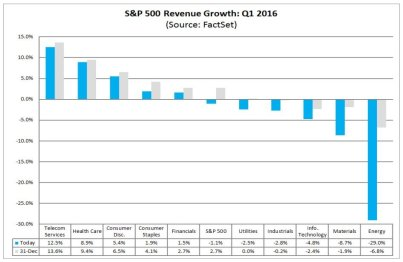 4.5.16 Q1 Earnings Growth