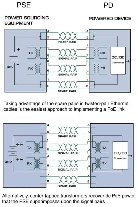 Power-over-Ethernet Seamlessly Rationalizes DC Power Distribution in