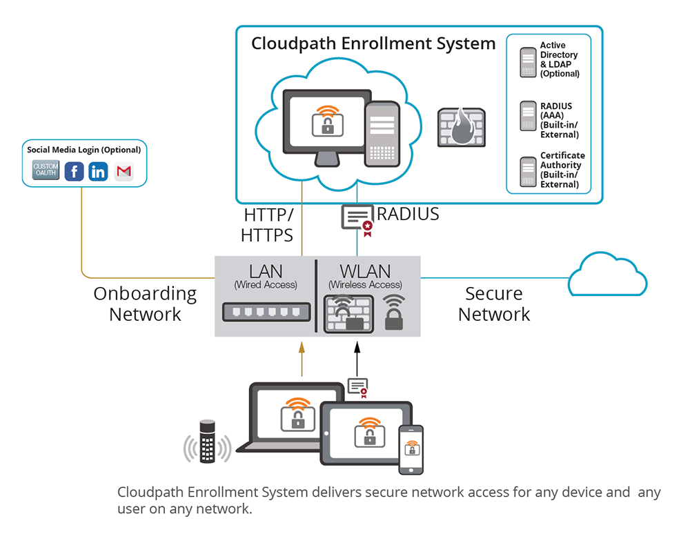 cloudpath wireless network diagram