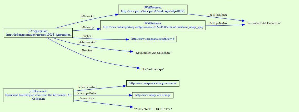 Linking Cultural Heritage Information Digital meets Culture