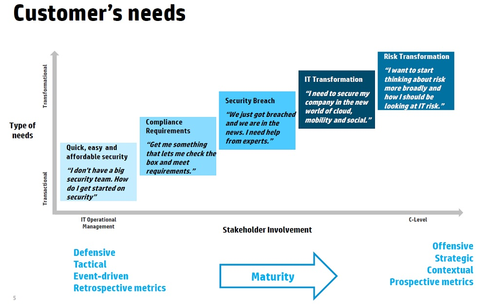 Customer´s Needs HP Maturity Model Processes Pinterest Maturity - strategic analysis report