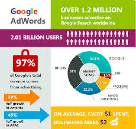 more google adwords