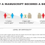 Self-publishing ebooks: Why maximizing distribution matters