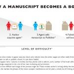 Self-publishing ebooks: Why maximizing distribution matters