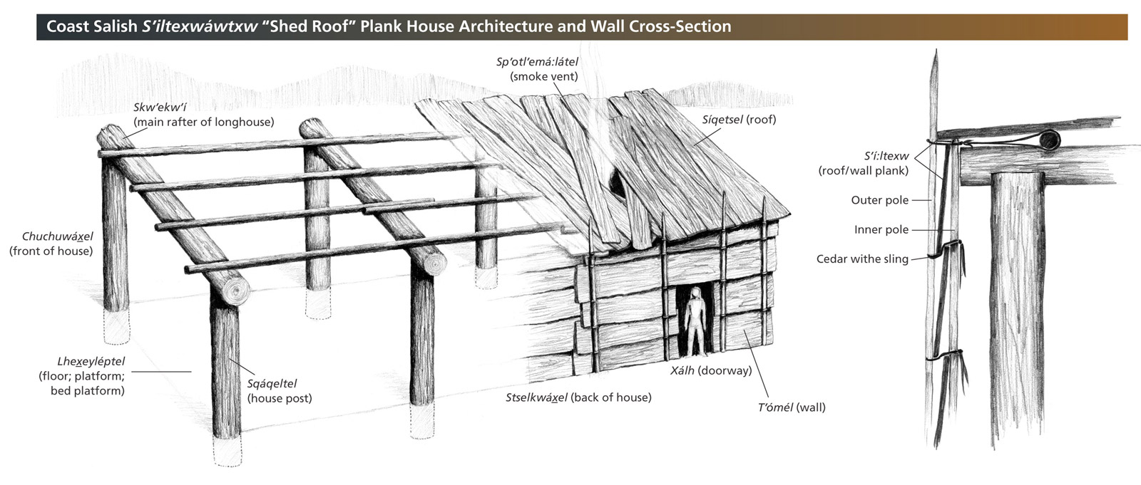 diagram of a house