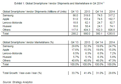 Apple catches Samsung as top smartphone seller - Digital