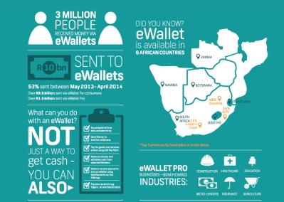 R10bn sent to FNB eWallets since October 2009 | Digital Street
