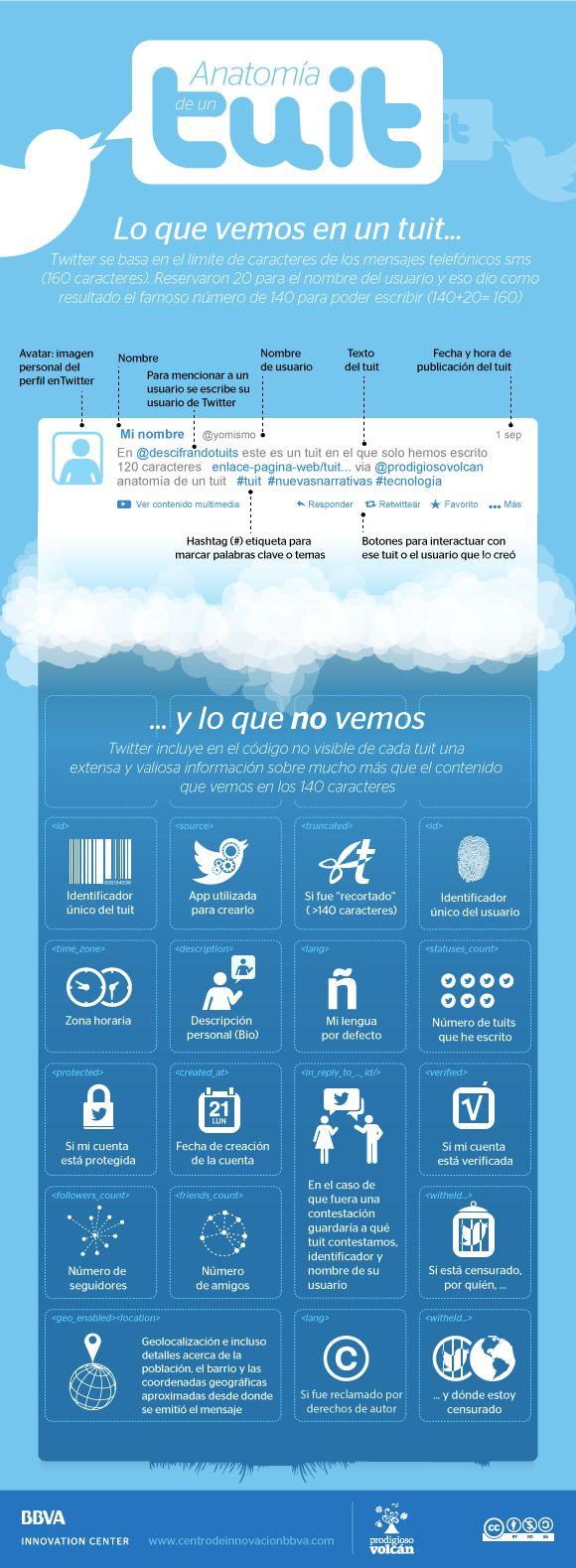 Anatomia de un Tweet | DigitalTroupe