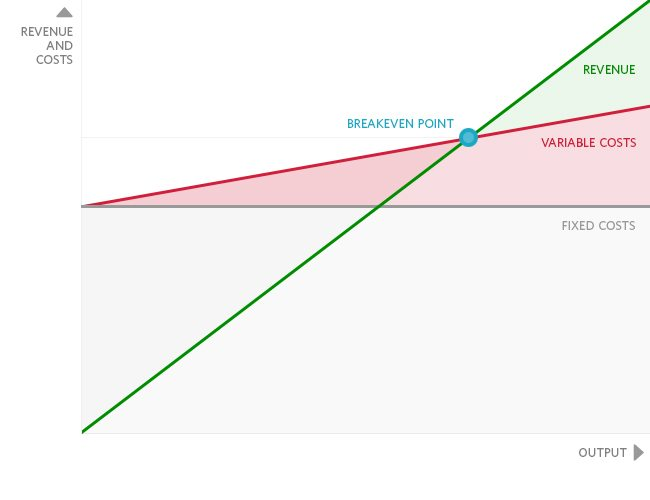 Using Breakeven Analysis To Make Better Decisions - Breakeven Analysis