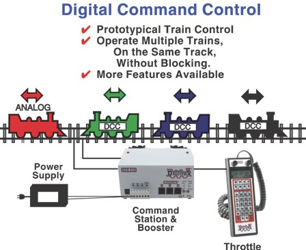 KB1048 Digitrax Command Control - The Future Is Now (2016 version)