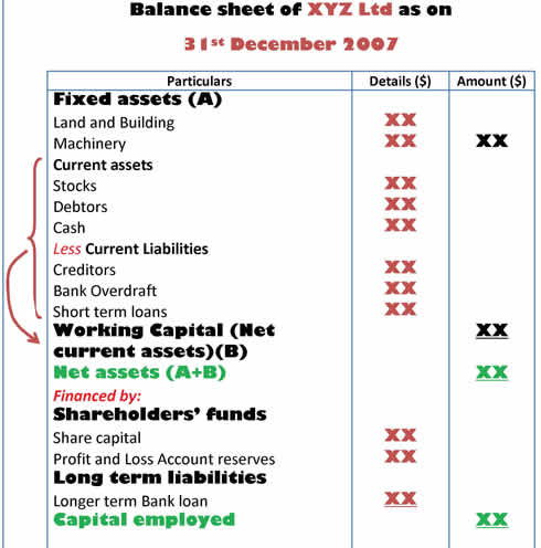 What are final accounts trading, profit and loss account and - balance sheet formats
