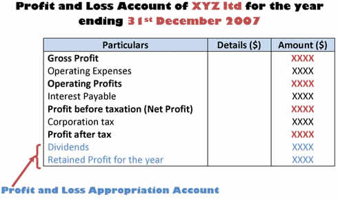 What are final accounts trading, profit and loss account and
