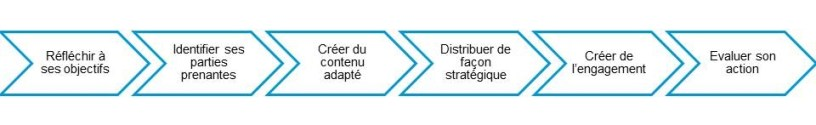 Content marketing : Strategie digitale
