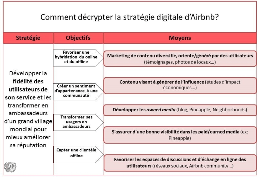 Airbnb-strategie-digitale-schema