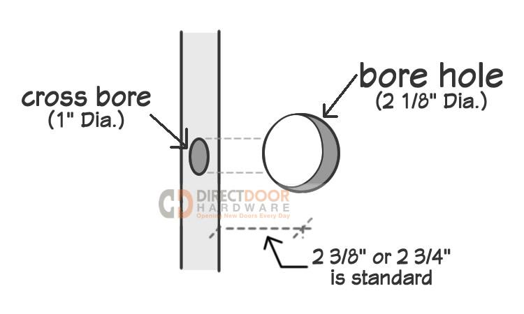 Door Hardware 101 - Your Guide to Purchasing Door Hardware