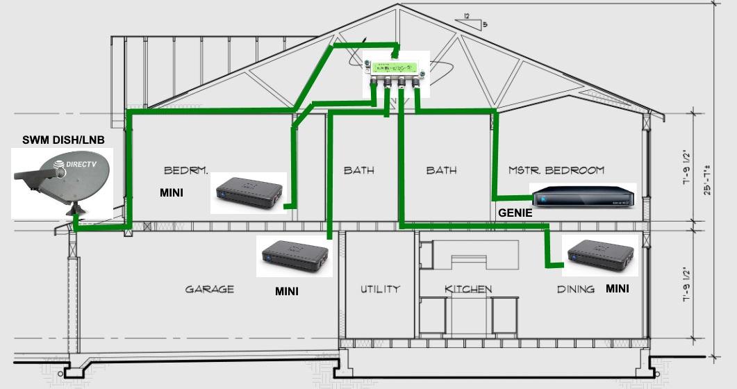 Direct Tv Wiring Diagrams Wiring Schematic Diagram