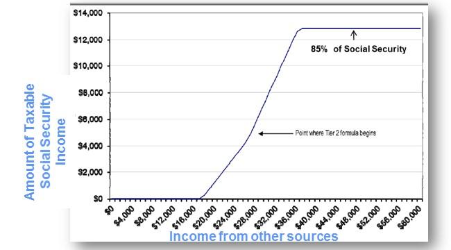 Social Security Earnings Chart \u2013 Best Cars 2018