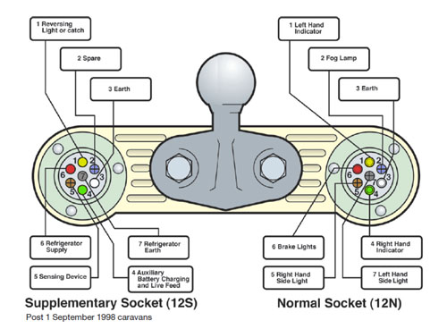 Tow Bar Socket Wiring Diagram circuit diagram template
