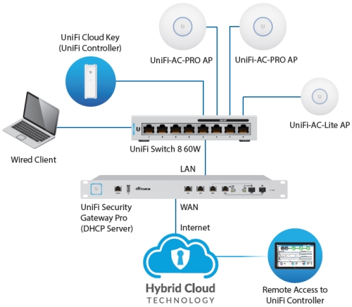 UBNT UniFi Switch, 8-Port, 4x PoE Out, 60W Discomp - networking