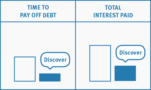 Interest Rate Calculator Discover Personal Loans - debt payoff calculator