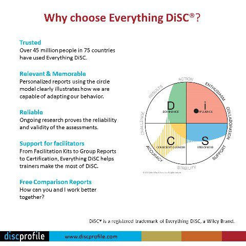 Which DiSC is DiSC? Different DISC tests explained DiSC Profiles - tony robbins disc