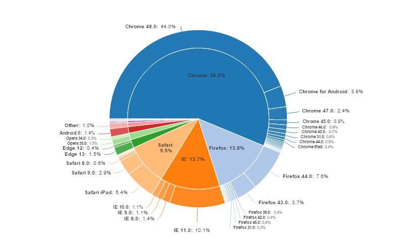 Pie Chart Wikipedia