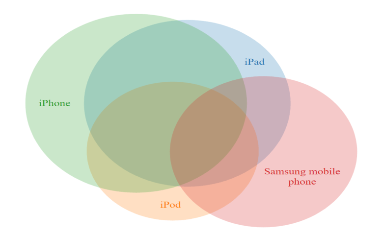 facebook venn diagram