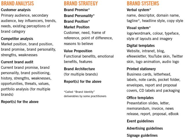 Brand Analysis, Strategy, Systems What do You Need? Distility®