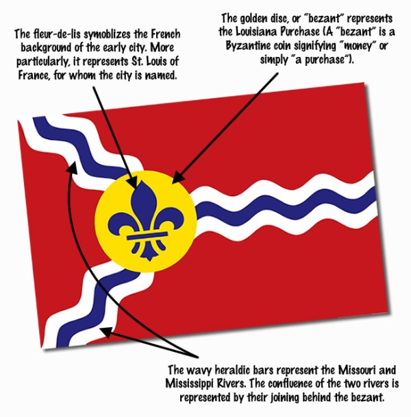 stlflag_diagram