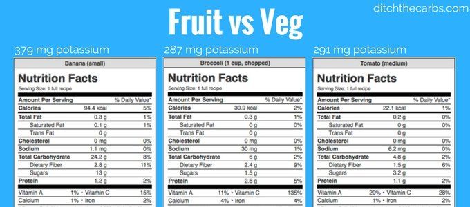 The Ultimate Guide To Carbs In Fruit - busting the fruit myth