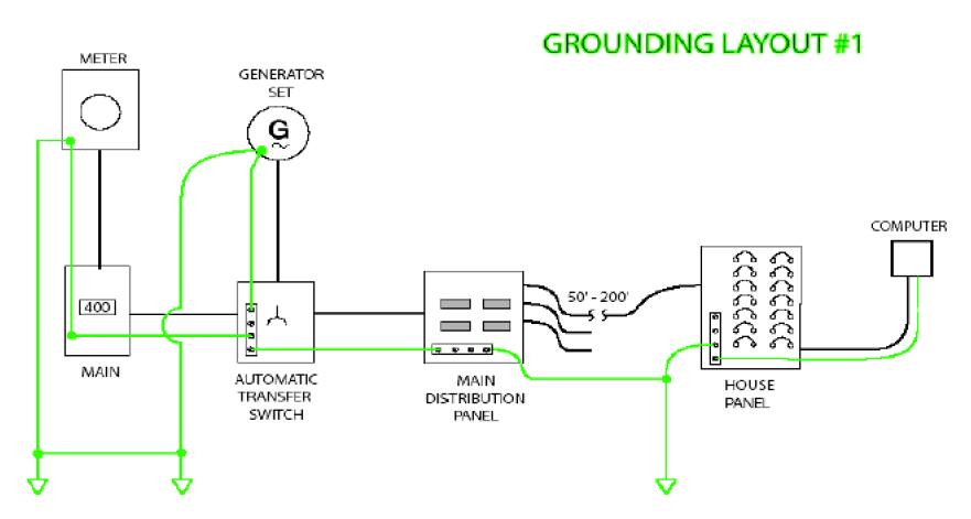 grounding wire diagram
