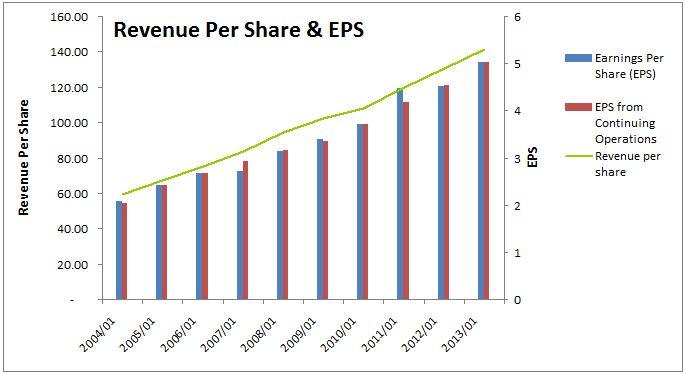 Walmart Dividend Stock Analysis - DGIR