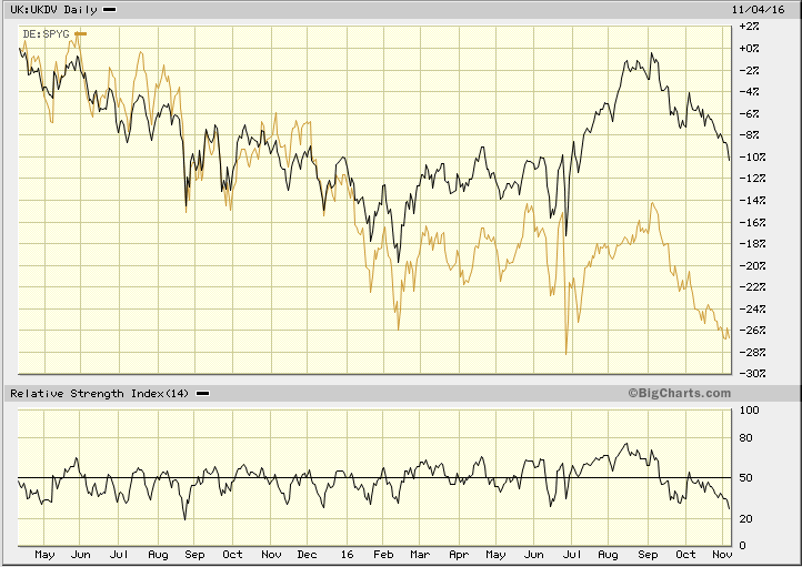 dividendinvestor-ee-spyg-vs-ukdv