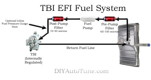 MegaSquirt Carb to EFI Conversion - Part 1 TBI Fuel Only