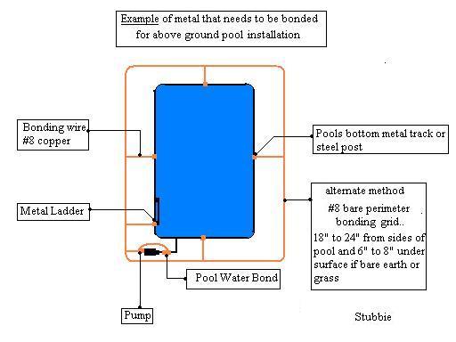 bonding an aboveground pool electrical