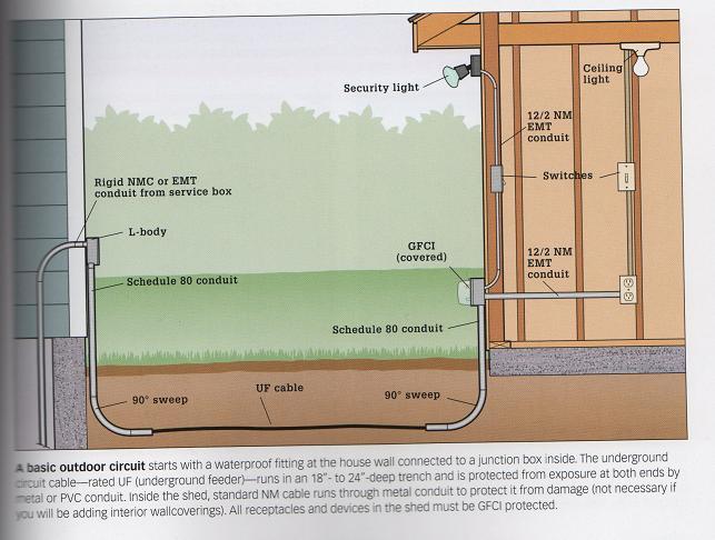 sub panel wiring diagram garage