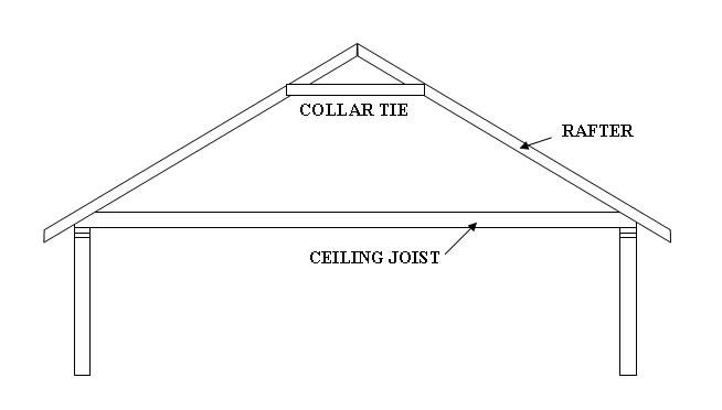 Overdecking Weight - Roofing/Siding - Diy Home Improvement