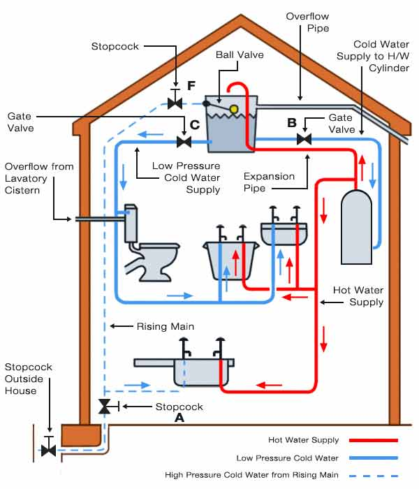 cold water tank schematic