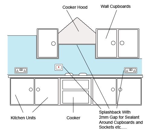 kitchen electrical plan uk