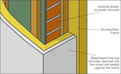 Insulating Solid Walls Including Ceilings and Floors | DIY Doctor