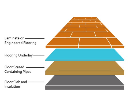 How To Install Underfloor Insulation For Underfloor Heating | Diy