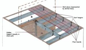 Floor Joist Load Bearing Wall