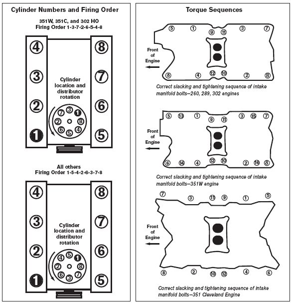Ford 302 Engine Diagram - 8duogvwalsouthdarfurradioinfo \u2022