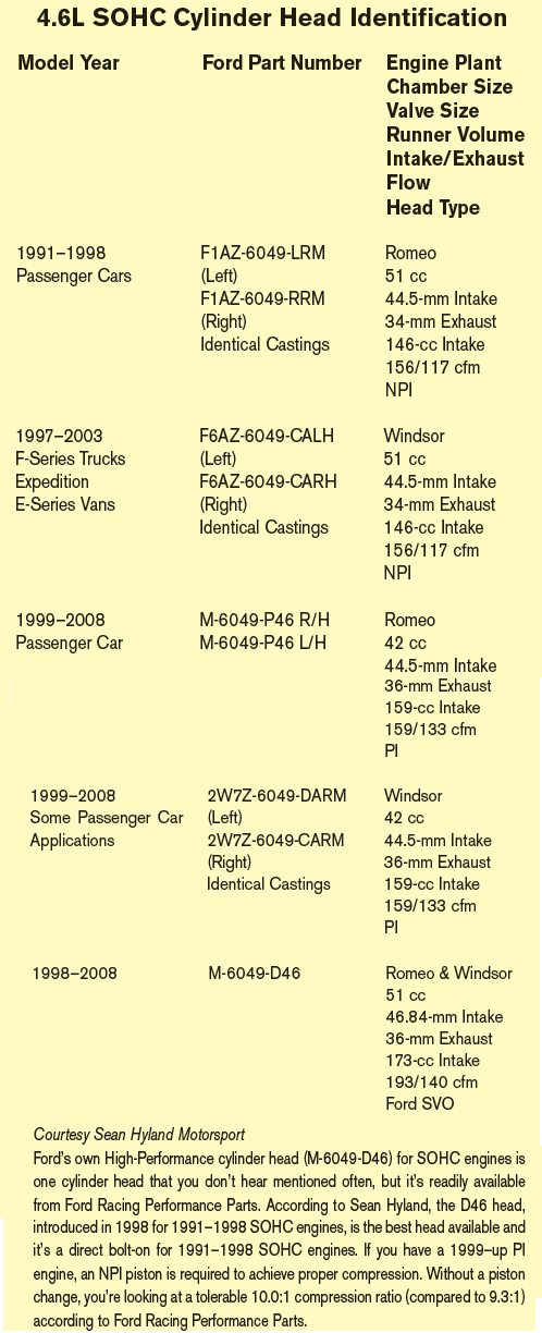 46L  54L Ford Rebuild Cheat Sheet Selecting Parts - DIY Ford