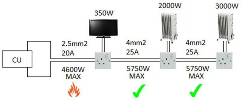 wiring radial circuit