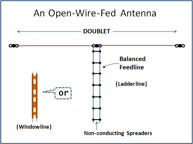 Ham Radio Site Open Wire Fed Ant