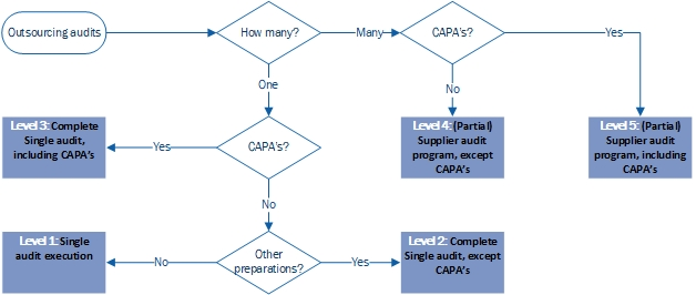 5 Levels of outsourcing your supplier audit program, and when to use